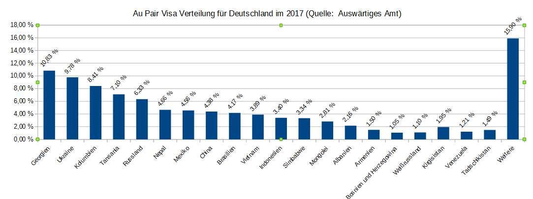 Nicht EU Au Pairs für Deutschland